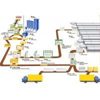 Cheap Industrial AAC Block Production Line , AAC Block Making Plant for sale