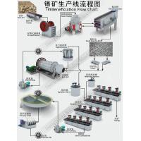 Cheap Tin Benefication Processing Flow Chart for sale